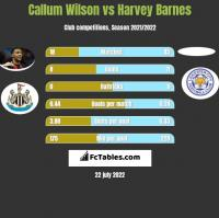 Callum Wilson vs Harvey Barnes h2h player stats