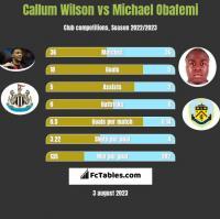 Callum Wilson vs Michael Obafemi h2h player stats