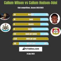 Callum Wilson vs Callum Hudson-Odoi h2h player stats