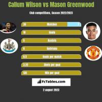Callum Wilson vs Mason Greenwood h2h player stats