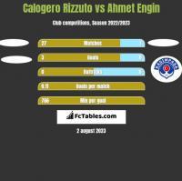 Calogero Rizzuto vs Ahmet Engin h2h player stats