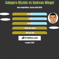 Calogero Rizzuto vs Andreas Wiegel h2h player stats