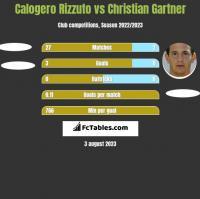 Calogero Rizzuto vs Christian Gartner h2h player stats