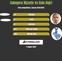 Calogero Rizzuto vs Enis Hajri h2h player stats