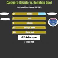 Calogero Rizzuto vs Goekhan Guel h2h player stats