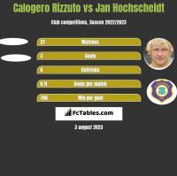 Calogero Rizzuto vs Jan Hochscheidt h2h player stats