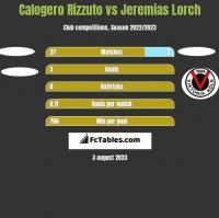 Calogero Rizzuto vs Jeremias Lorch h2h player stats