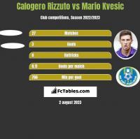 Calogero Rizzuto vs Mario Kvesic h2h player stats