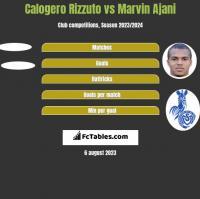 Calogero Rizzuto vs Marvin Ajani h2h player stats