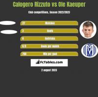 Calogero Rizzuto vs Ole Kaeuper h2h player stats
