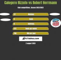 Calogero Rizzuto vs Robert Herrmann h2h player stats