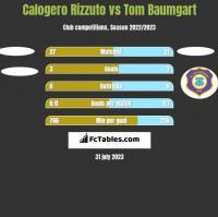 Calogero Rizzuto vs Tom Baumgart h2h player stats