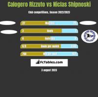Calogero Rizzuto vs Niclas Shipnoski h2h player stats