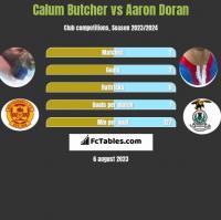 Calum Butcher vs Aaron Doran h2h player stats
