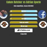 Calum Butcher vs Adrian Sporle h2h player stats