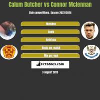 Calum Butcher vs Connor Mclennan h2h player stats