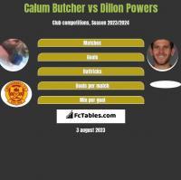Calum Butcher vs Dillon Powers h2h player stats