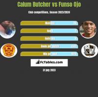 Calum Butcher vs Funso Ojo h2h player stats