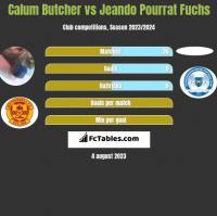 Calum Butcher vs Jeando Pourrat Fuchs h2h player stats