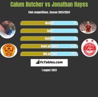 Calum Butcher vs Jonathan Hayes h2h player stats