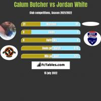 Calum Butcher vs Jordan White h2h player stats