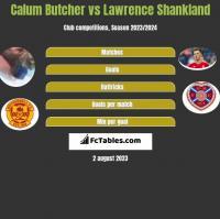 Calum Butcher vs Lawrence Shankland h2h player stats