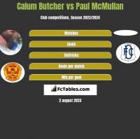 Calum Butcher vs Paul McMullan h2h player stats