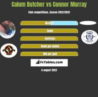 Calum Butcher vs Connor Murray h2h player stats