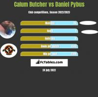 Calum Butcher vs Daniel Pybus h2h player stats