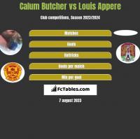 Calum Butcher vs Louis Appere h2h player stats