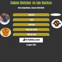 Calum Butcher vs Ian Harkes h2h player stats