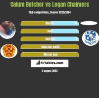 Calum Butcher vs Logan Chalmers h2h player stats