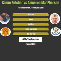 Calum Butcher vs Cameron MacPherson h2h player stats