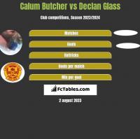Calum Butcher vs Declan Glass h2h player stats