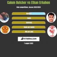 Calum Butcher vs Ethan Erhahon h2h player stats