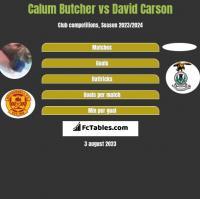 Calum Butcher vs David Carson h2h player stats
