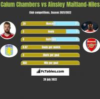 Calum Chambers vs Ainsley Maitland-Niles h2h player stats
