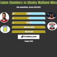 Calum Chambers vs Ainsley Maitland-Niles h2h player stats