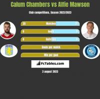 Calum Chambers vs Alfie Mawson h2h player stats