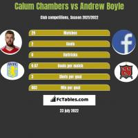 Calum Chambers vs Andrew Boyle h2h player stats