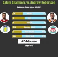Calum Chambers vs Andrew Robertson h2h player stats