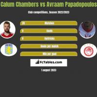 Calum Chambers vs Avraam Papadopoulos h2h player stats
