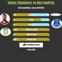 Calum Chambers vs Ben Godfrey h2h player stats