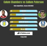 Calum Chambers vs Callum Paterson h2h player stats