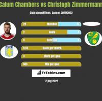 Calum Chambers vs Christoph Zimmermann h2h player stats