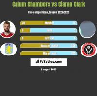 Calum Chambers vs Ciaran Clark h2h player stats