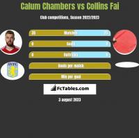 Calum Chambers vs Collins Fai h2h player stats