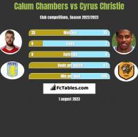 Calum Chambers vs Cyrus Christie h2h player stats