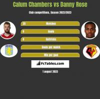 Calum Chambers vs Danny Rose h2h player stats