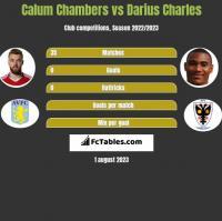 Calum Chambers vs Darius Charles h2h player stats